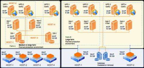 Share Point 2010 & Database Virtualization