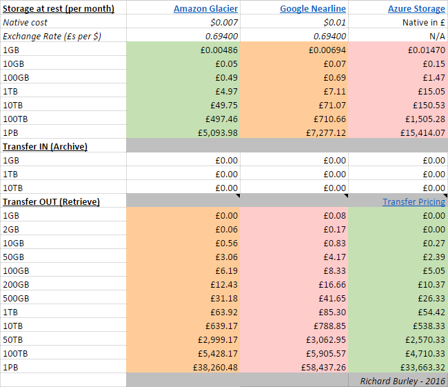 Amazon Glacier vs Google Nearline vs Azure Storage - Archival Costs Comparison
