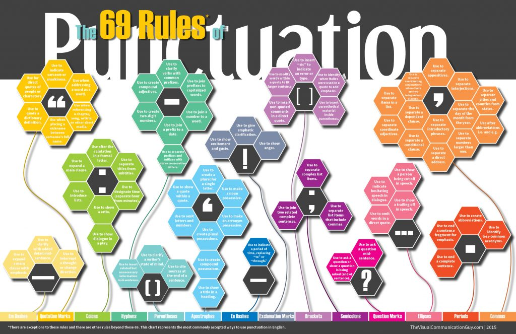 Infographic Rules Of Punctuation