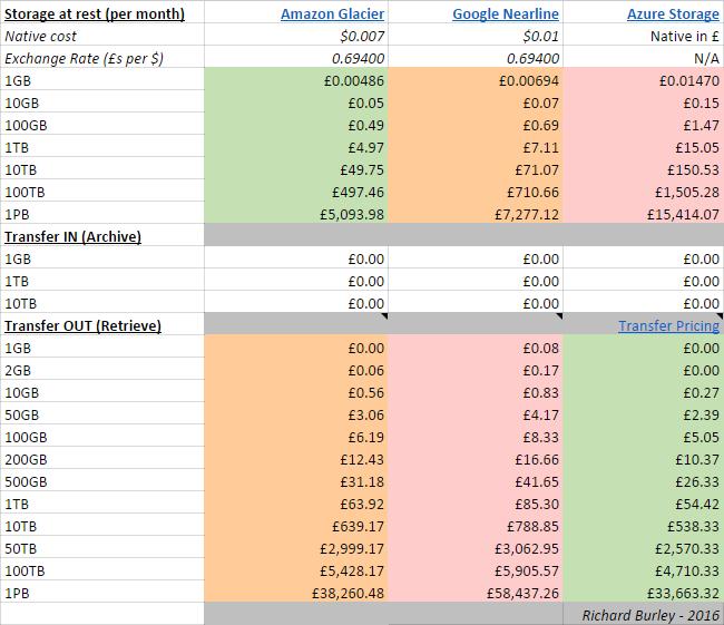 Amazon Glacier vs Google Nearline vs Azure Storage - Archival Costs Comparison
