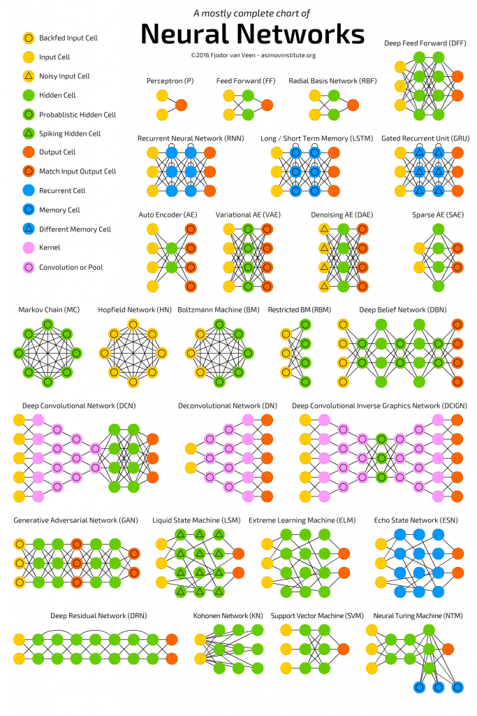 Neural Networks Infographic